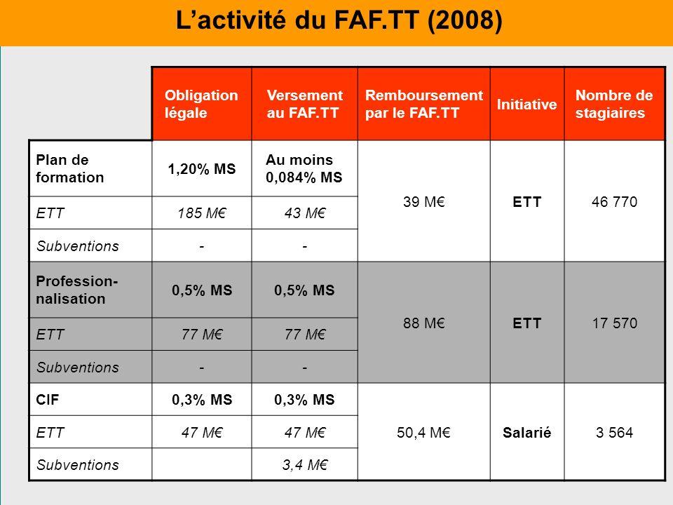 Obligation légale Versement au FAF.TT Remboursement par le FAF.TT Initiative Nombre de stagiaires Plan de formation 1,20% MS Au moins 0,084% MS 39 MET