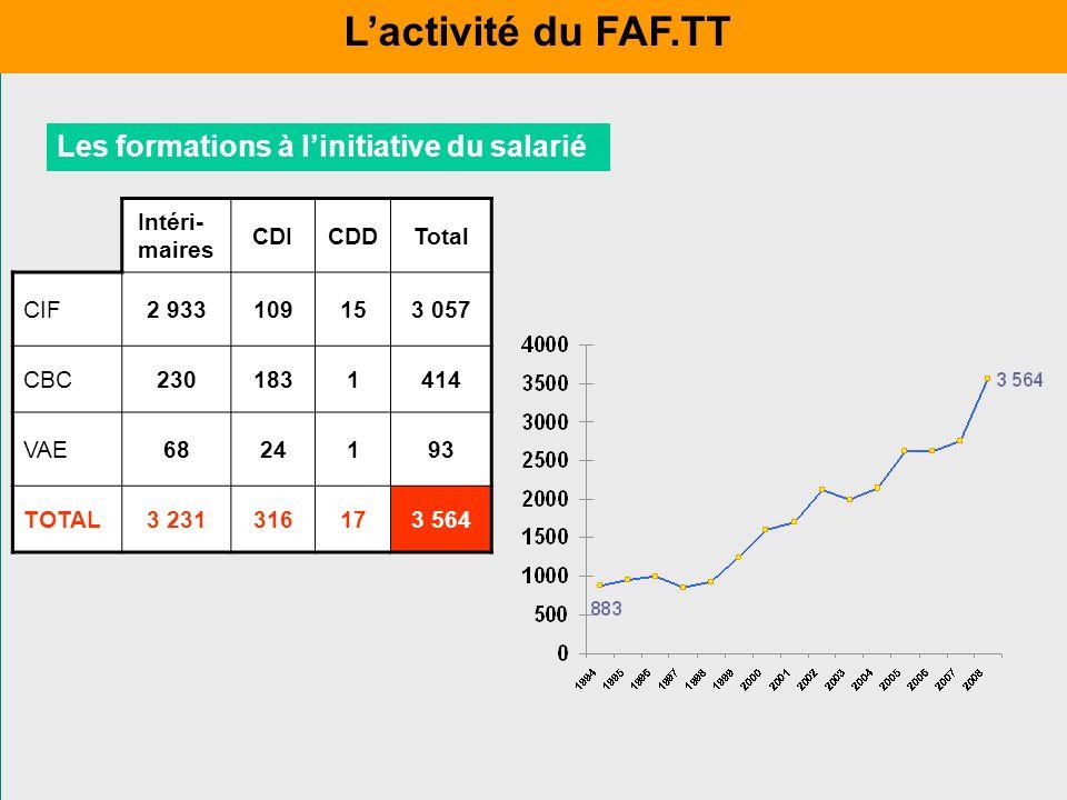 Intéri- maires CDICDDTotal CIF2 933109153 057 CBC2301831414 VAE6824193 TOTAL3 231316173 564 Les formations à linitiative du salarié Lactivité du FAF.T
