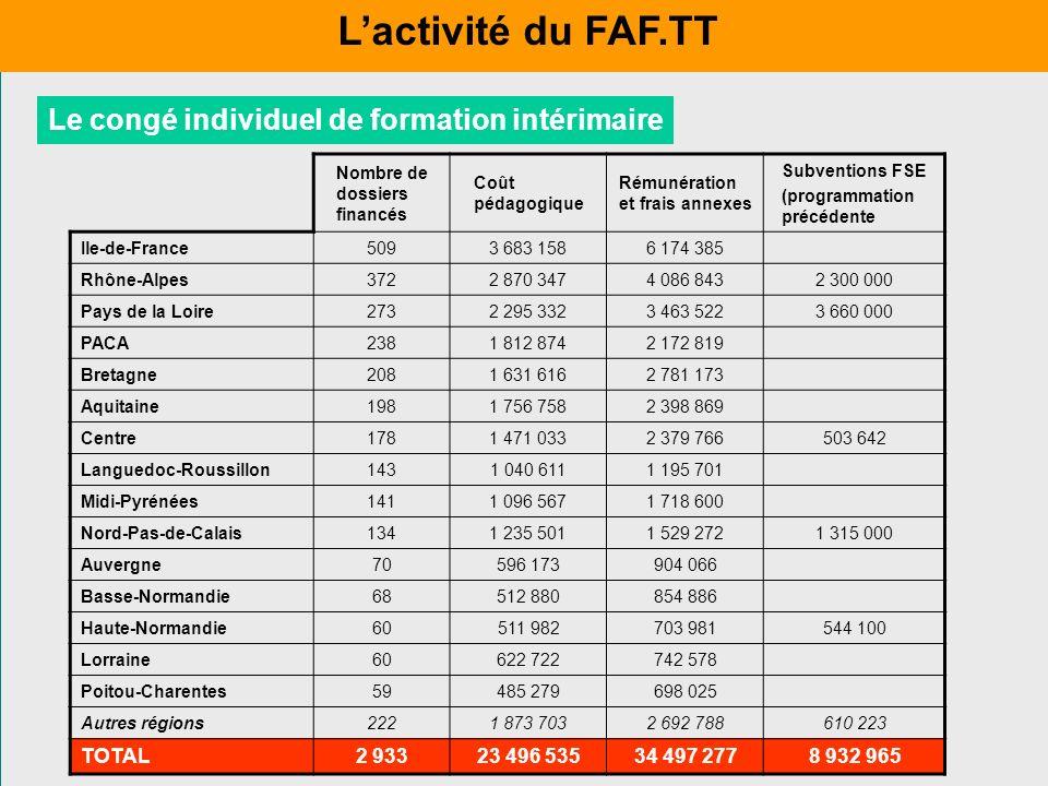 Le congé individuel de formation intérimaire Nombre de dossiers financés Coût pédagogique Rémunération et frais annexes Subventions FSE (programmation