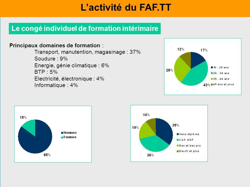 Le congé individuel de formation intérimaire Principaux domaines de formation : Transport, manutention, magasinage : 37% Soudure : 9% Energie, génie c
