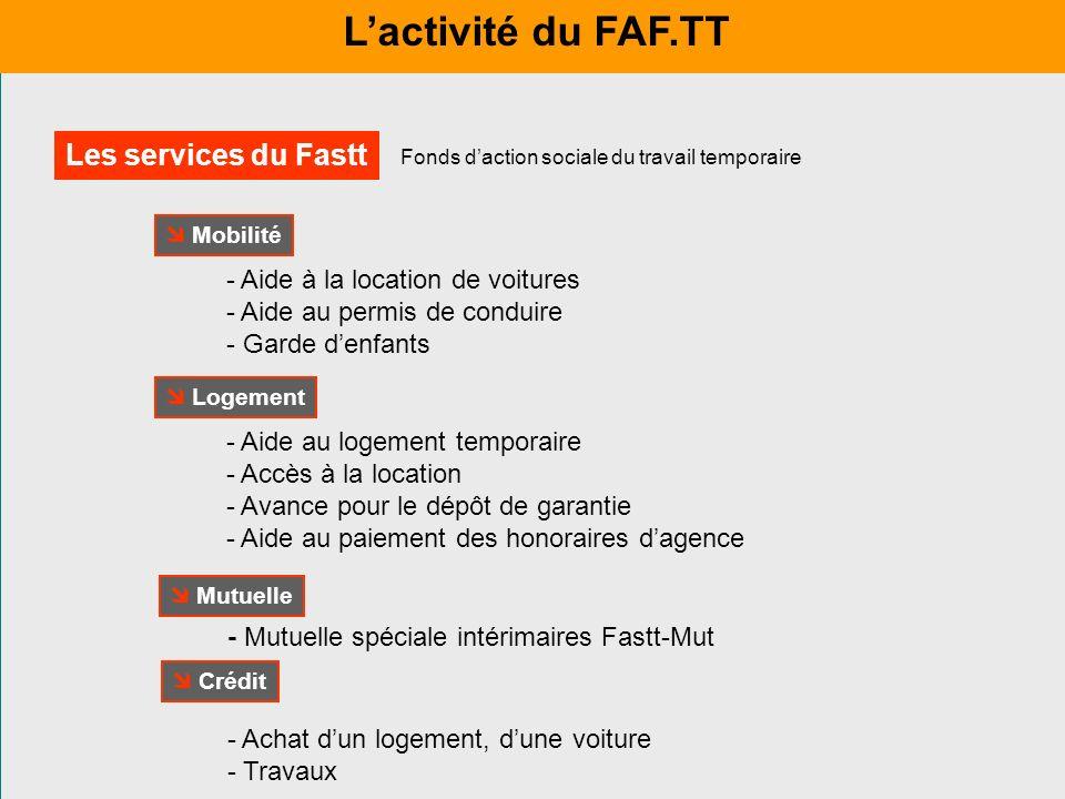 - Mutuelle spéciale intérimaires Fastt-Mut Mutuelle - Aide à la location de voitures - Aide au permis de conduire - Garde denfants Mobilité - Aide au