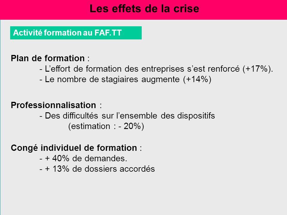 Activité formation au FAF.TT Les effets de la crise Plan de formation : - Leffort de formation des entreprises sest renforcé (+17%). - Le nombre de st