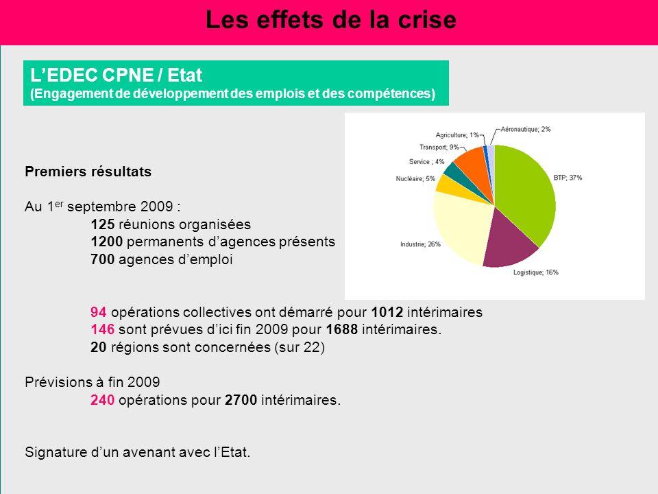 Les effets de la crise Premiers résultats Au 1 er septembre 2009 : 125 réunions organisées 1200 permanents dagences présents 700 agences demploi 94 op