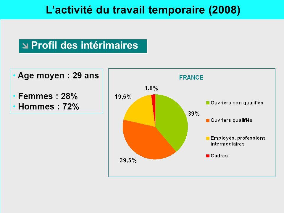 Profil des intérimaires Age moyen : 29 ans Femmes : 28% Hommes : 72% Lactivité du travail temporaire (2008)