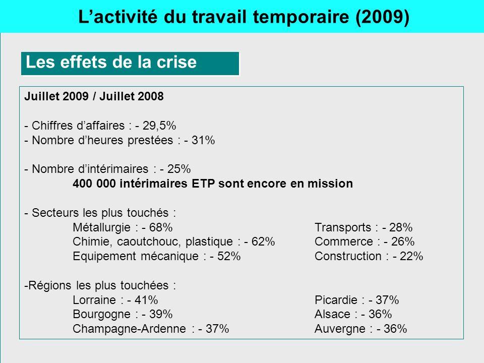 Lactivité du travail temporaire (2009) Les effets de la crise Juillet 2009 / Juillet 2008 - Chiffres daffaires : - 29,5% - Nombre dheures prestées : -