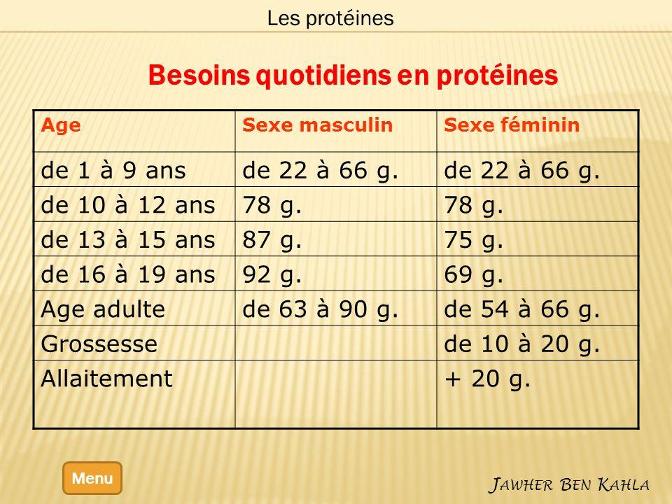 Menu J AWHER B EN K AHLA Les protéines Besoins quotidiens en protéines AgeSexe masculinSexe féminin de 1 à 9 ansde 22 à 66 g. de 10 à 12 ans78 g. de 1