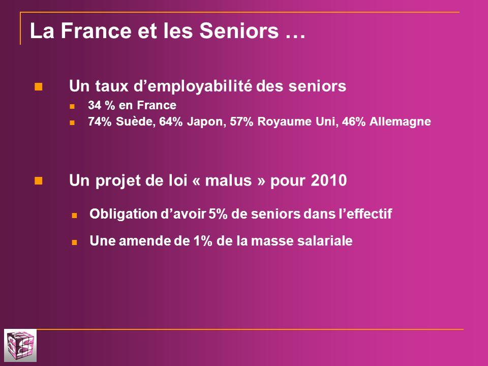 La France et les Seniors … Un taux demployabilité des seniors 34 % en France 74% Suède, 64% Japon, 57% Royaume Uni, 46% Allemagne Un projet de loi « m