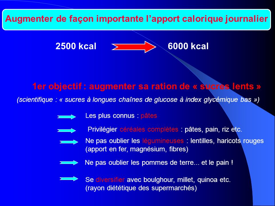 Augmenter de façon importante lapport calorique journalier 2500 kcal6000 kcal 1er objectif : augmenter sa ration de « sucres lents » (scientifique : «