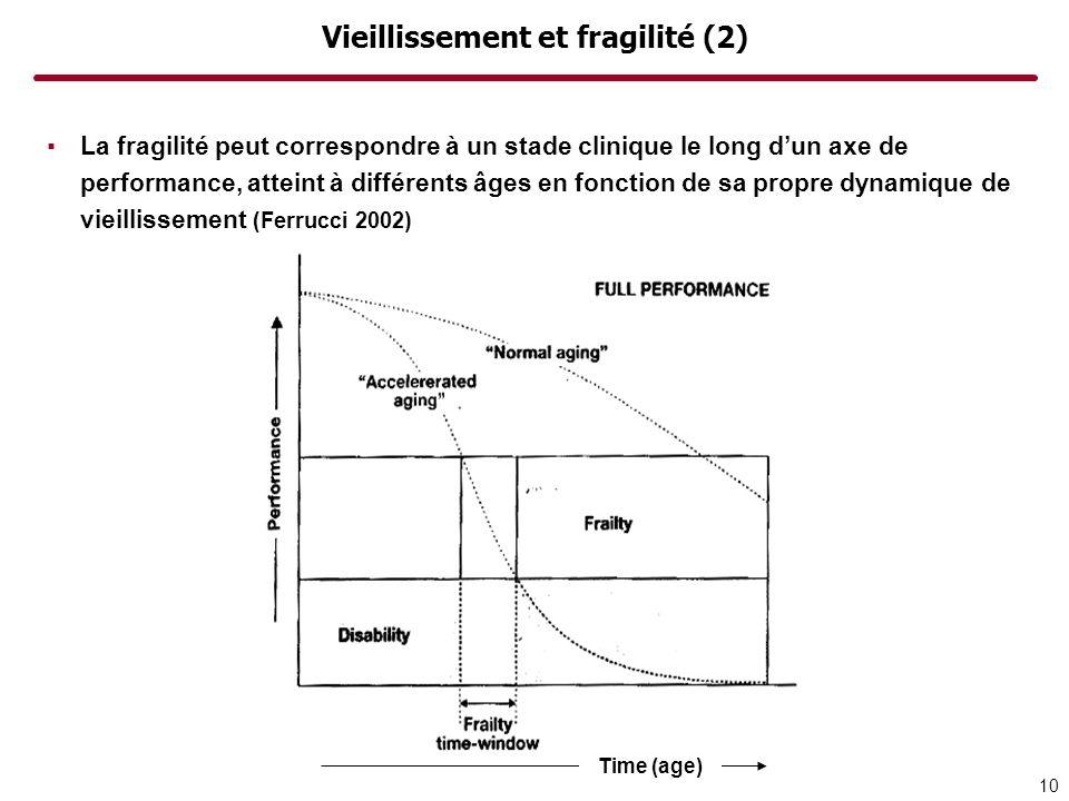 Vieillissement et fragilité (2) La fragilité peut correspondre à un stade clinique le long dun axe de performance, atteint à différents âges en foncti