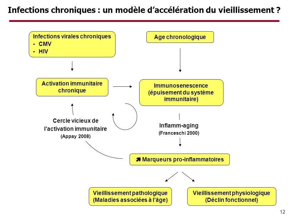 Infections chroniques : un modèle daccélération du vieillissement ? Vieillissement pathologique (Maladies associées à lâge) Vieillissement physiologiq