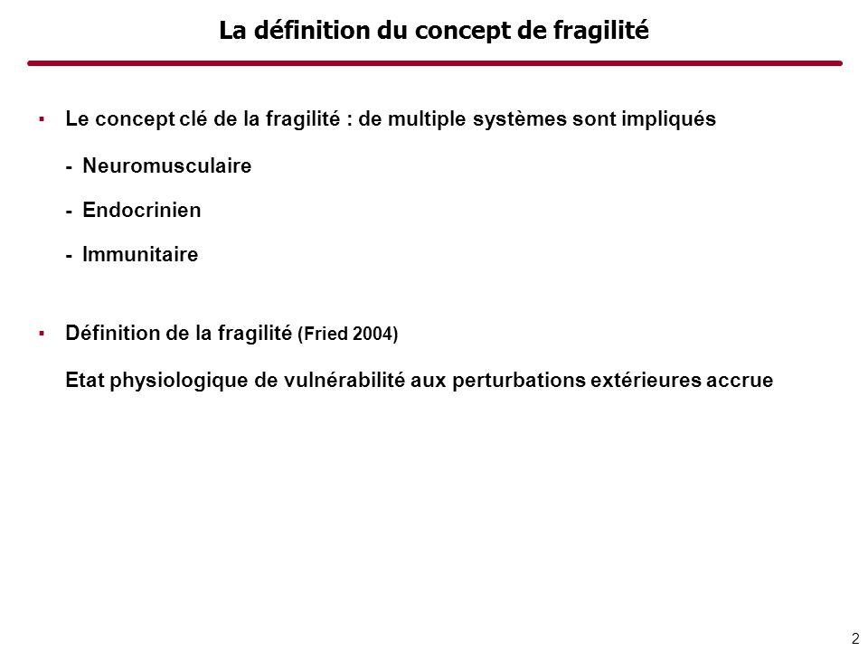 Les symptômes de la fragilité Il y a un consensus pour dire que… -La fragilité est définie par un ensemble de symptômes -Non indépendance des symptômes -Besoin dun certain nombre de symptômes avant manifestation clinique Liste de symptômes rencontrés parmi les personnes fragiles (Walston 2006) -Perte de masse musculaire-Faiblesse musculaire -Fragilité osseuse-Très faible BMI -Susceptibilité à la chute-Susceptibilité aux infections -Instabilité de la pression artérielle-Capacités physiques diminuées -Diminution du réseau social-Symptômes dépressifs -Modifications des fonctions cognitives 3