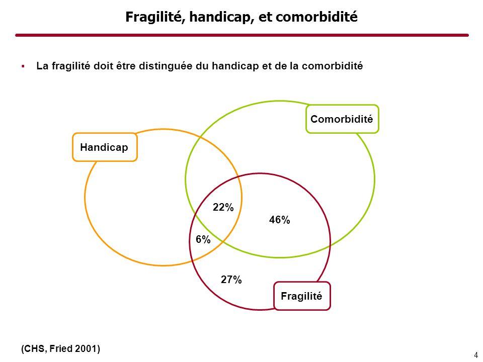 Fragilité, handicap, et comorbidité La fragilité doit être distinguée du handicap et de la comorbidité 27% 46% 22% 6% Handicap Comorbidité Fragilité 4