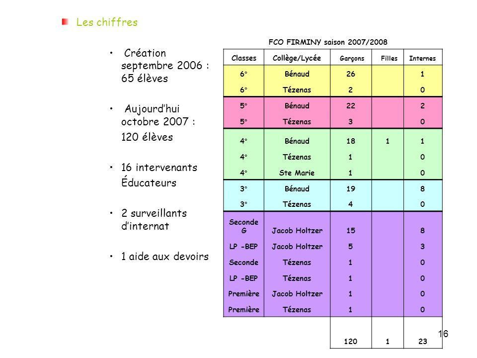 16 Les chiffres Création septembre 2006 : 65 élèves Aujourdhui octobre 2007 : 120 élèves 16 intervenants Éducateurs 2 surveillants dinternat 1 aide au