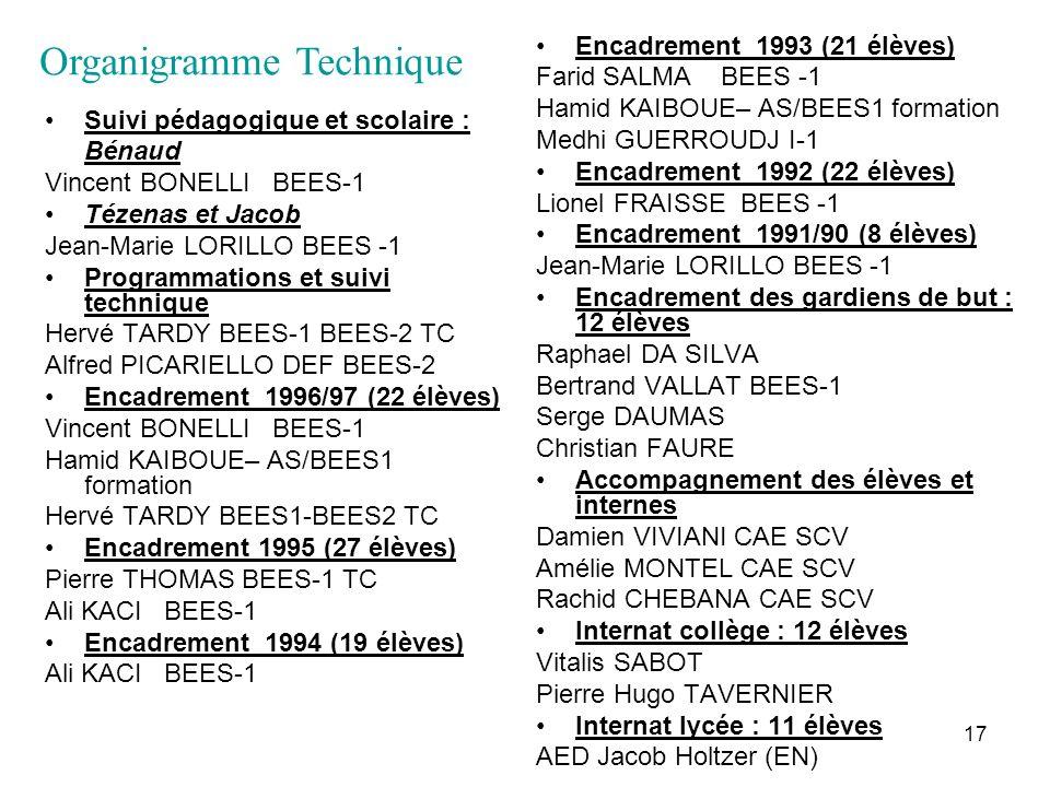 17 Suivi pédagogique et scolaire : Bénaud Vincent BONELLI BEES-1 Tézenas et Jacob Jean-Marie LORILLO BEES -1 Programmations et suivi technique Hervé T