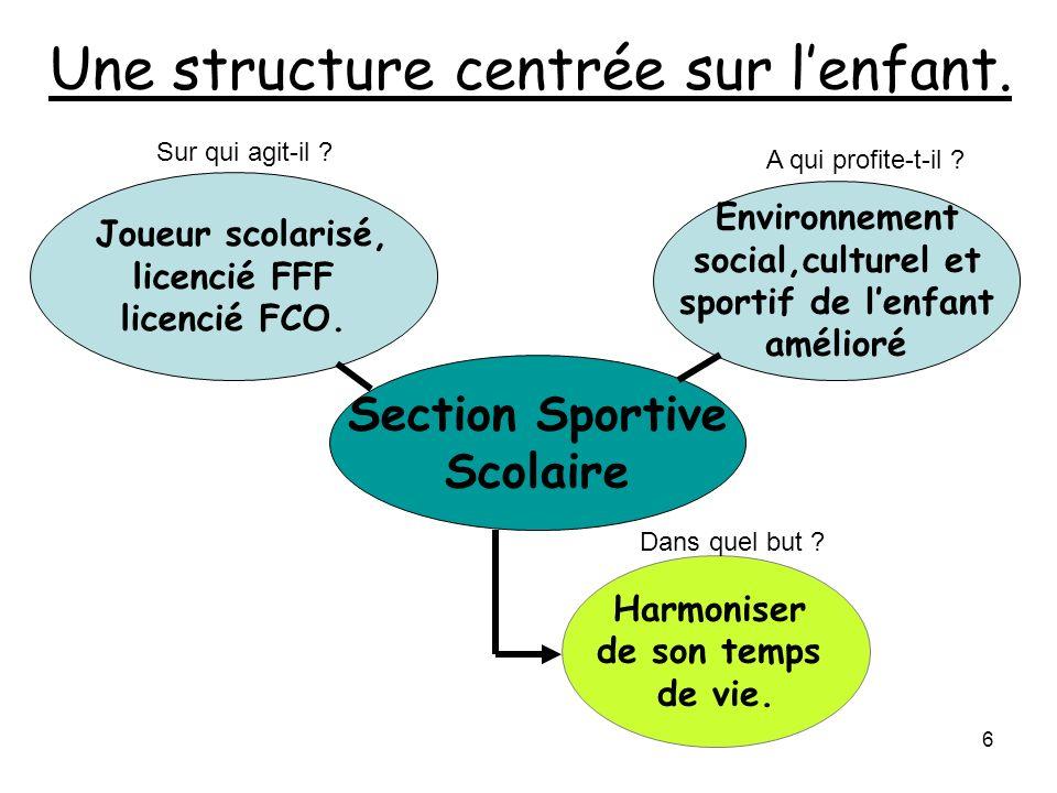 6 Section Sportive Scolaire Joueur scolarisé, licencié FFF licencié FCO. Harmoniser de son temps de vie. Environnement social,culturel et sportif de l