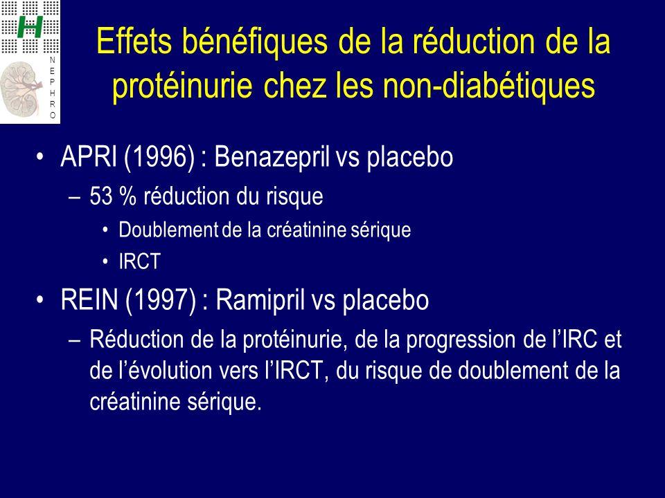 NEPHRONEPHRO Effets bénéfiques de la réduction de la protéinurie chez les non-diabétiques APRI (1996) : Benazepril vs placebo –53 % réduction du risqu