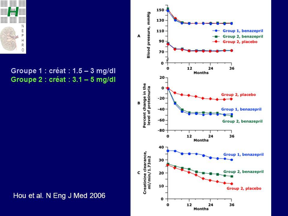 NEPHRONEPHRO Groupe 1 : créat : 1.5 – 3 mg/dl Groupe 2 : créat : 3.1 – 5 mg/dl Hou et al. N Eng J Med 2006