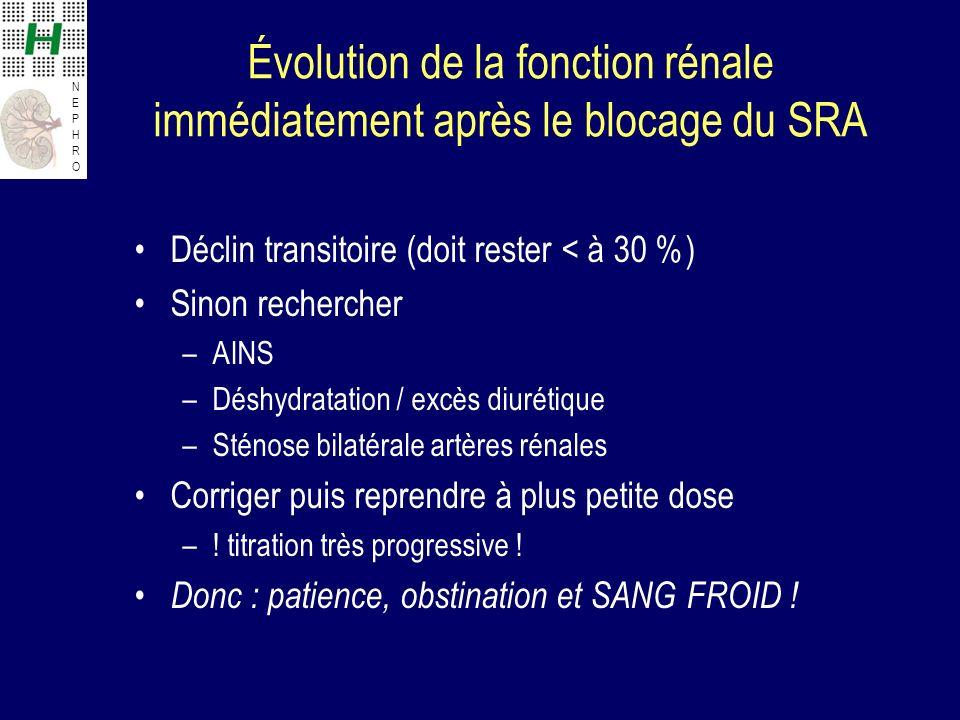 NEPHRONEPHRO Évolution de la fonction rénale immédiatement après le blocage du SRA Déclin transitoire (doit rester < à 30 %) Sinon rechercher –AINS –D