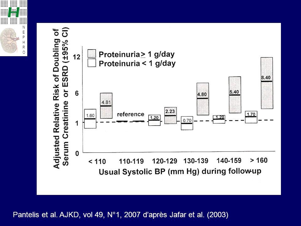 NEPHRONEPHRO Pantelis et al. AJKD, vol 49, N°1, 2007 daprès Jafar et al. (2003)