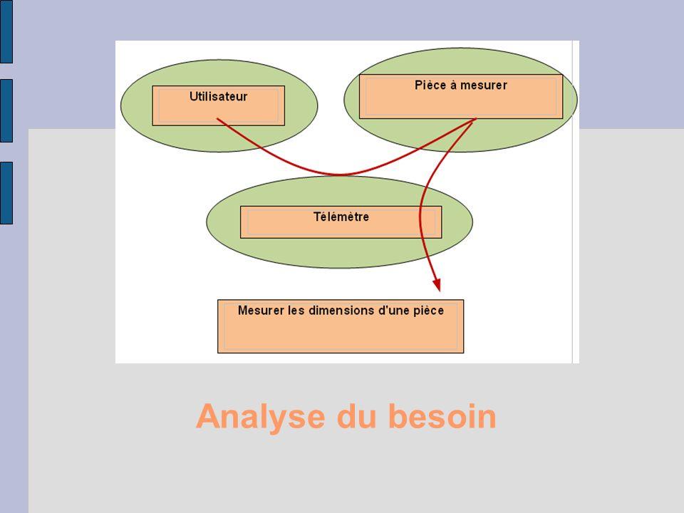 Analyse du besoin