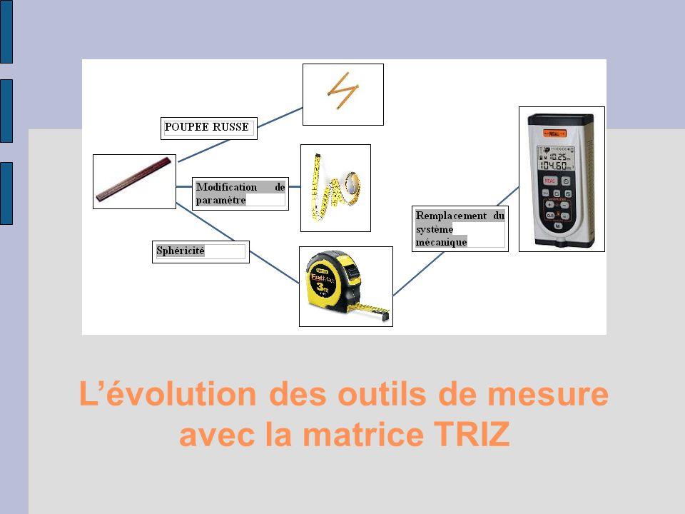 Lévolution des outils de mesure avec la matrice TRIZ