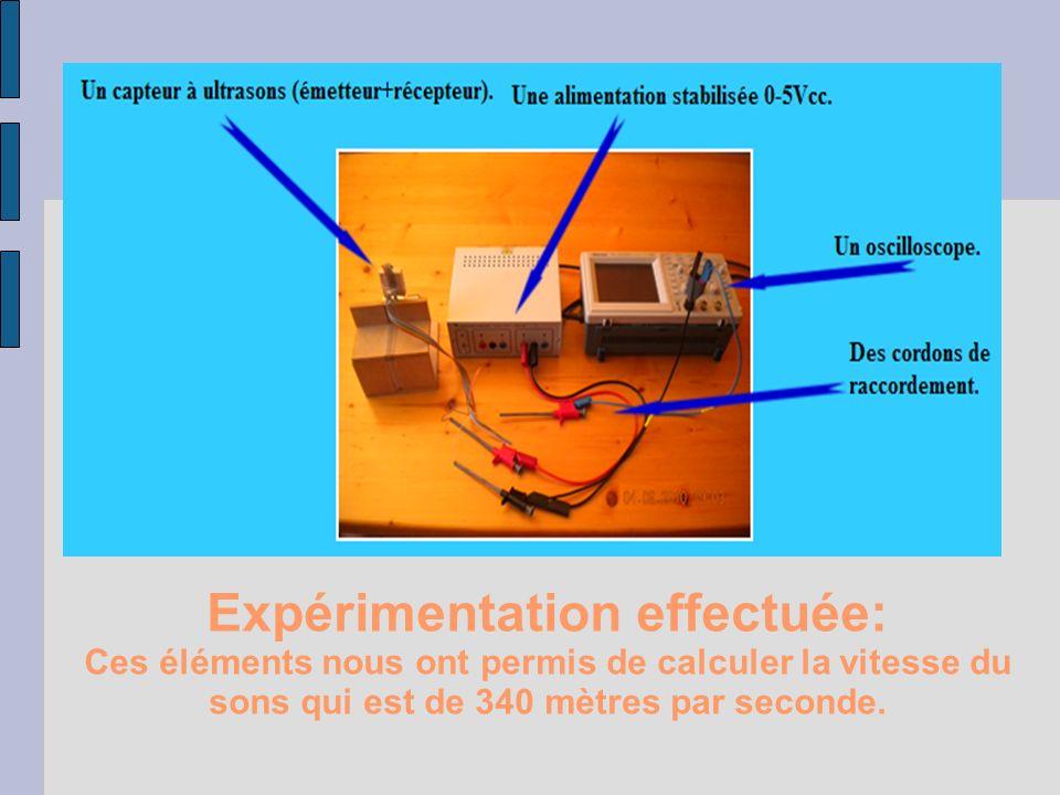 Expérimentation effectuée: Ces éléments nous ont permis de calculer la vitesse du sons qui est de 340 mètres par seconde.