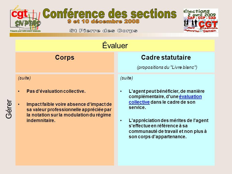 Corps (suite) Pas d évaluation collective.