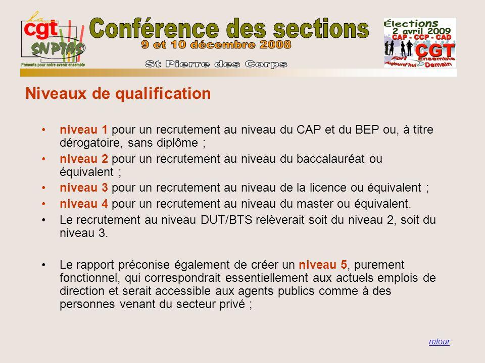 niveau 1 pour un recrutement au niveau du CAP et du BEP ou, à titre dérogatoire, sans diplôme ; niveau 2 pour un recrutement au niveau du baccalauréat