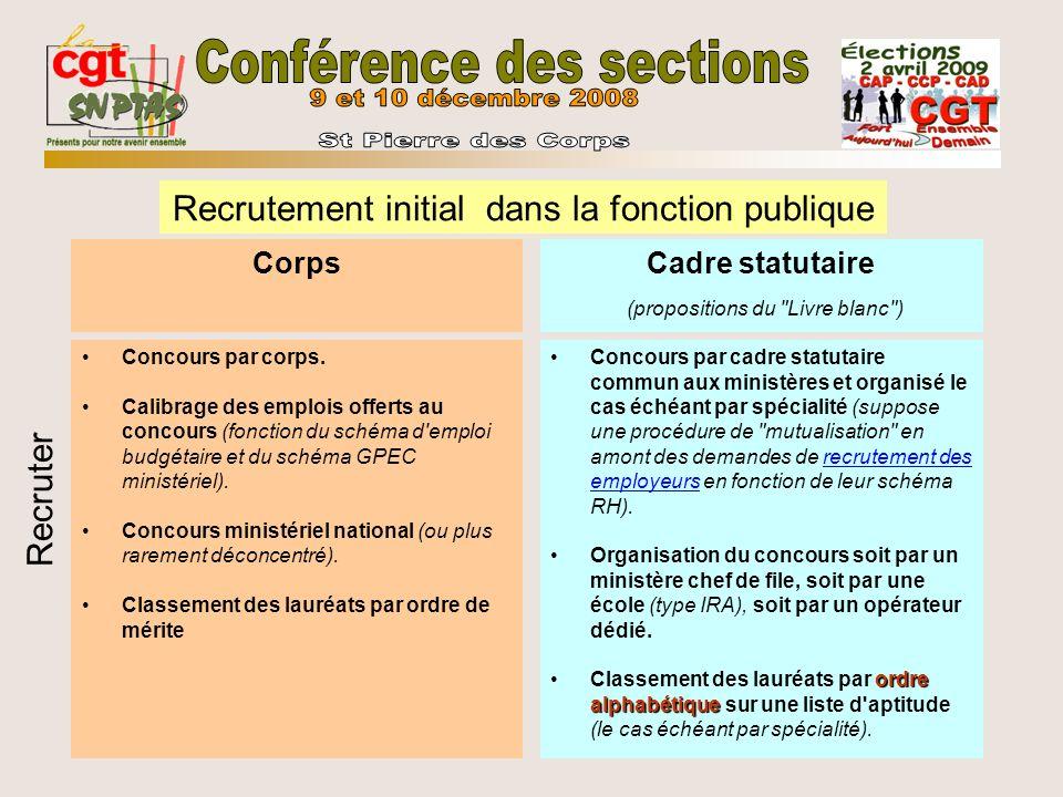 Corps Concours par corps. Calibrage des emplois offerts au concours (fonction du schéma d'emploi budgétaire et du schéma GPEC ministériel). Concours m