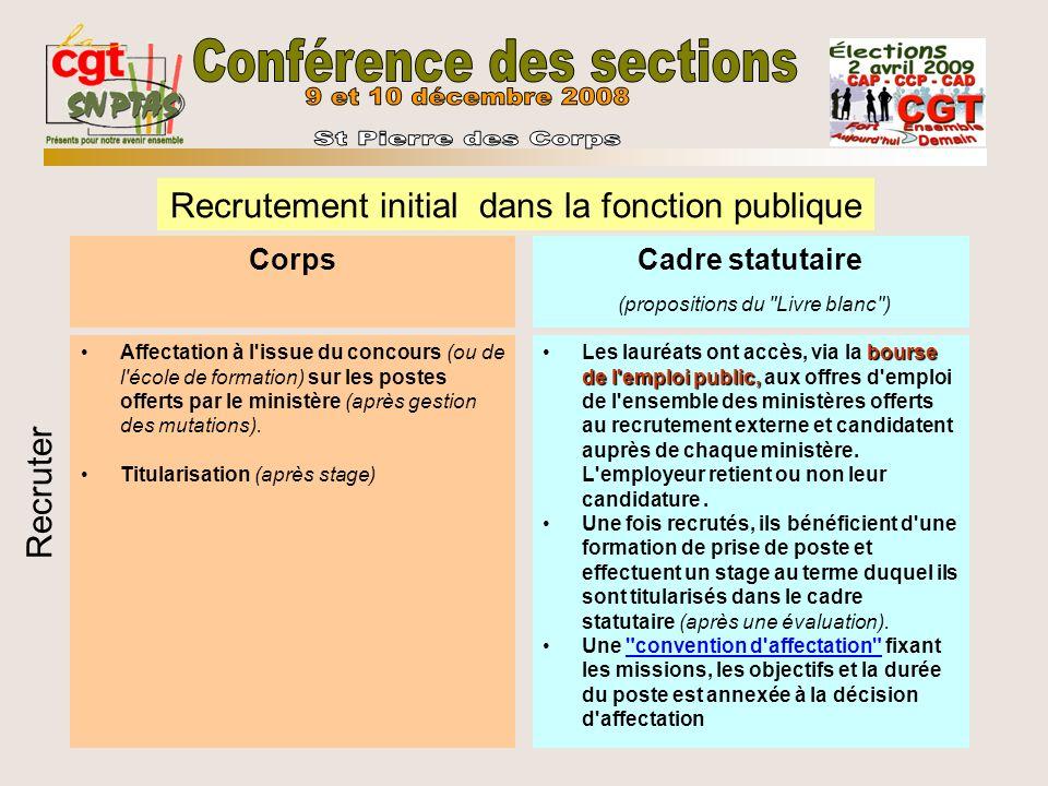Corps Affectation à l'issue du concours (ou de l'école de formation) sur les postes offerts par le ministère (après gestion des mutations). Titularisa