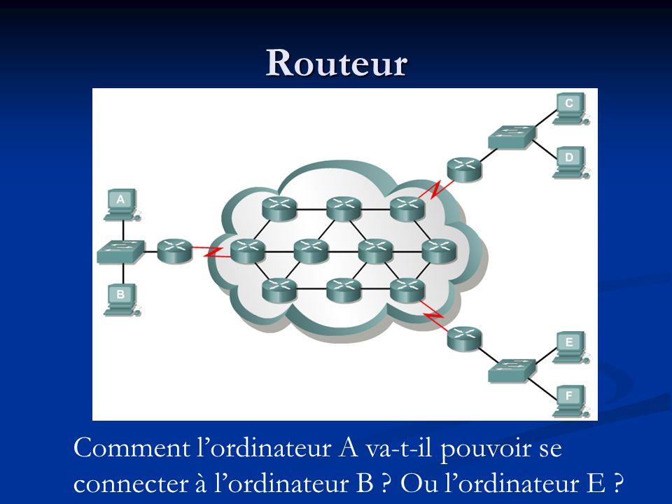 Routeur Comment lordinateur A va-t-il pouvoir se connecter à lordinateur B ? Ou lordinateur E ?