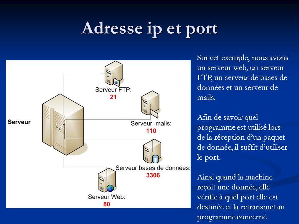 Adresse ip et port Sur cet exemple, nous avons un serveur web, un serveur FTP, un serveur de bases de données et un serveur de mails. Afin de savoir q