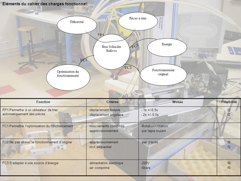 FonctionCritèresNiveauFlexibilité FP1:Permettre à un utilisateur de trier automatiquement des pièces -déplacement linéaire -déplacement angulaire - 1s