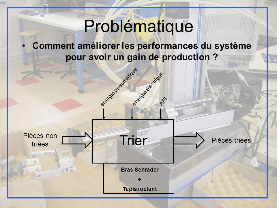 Diagramme FAST FP1 : Trier pièces FP11 : Acheminer et détecter (tapis) FP113 : Alimenter FP111 : Distribuer FP12 : Déplacer pièces (bras schrader) Énergie pneumatique Capteurs inductifs FP112 : Envoyer informations Tapis roulant Butée Énergie électrique API Pince Énergie pneumatique Vérins FP121 : Dialoguer FP123 : Actionner FP122 : Alimenter
