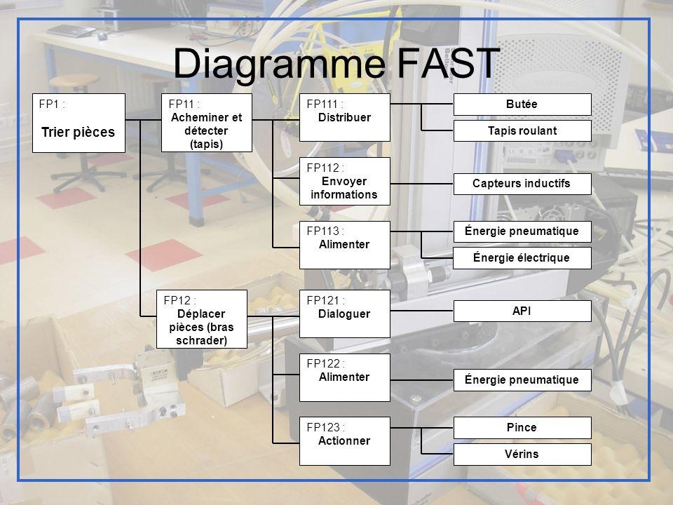 Diagramme FAST FP1 : Trier pièces FP11 : Acheminer et détecter (tapis) FP113 : Alimenter FP111 : Distribuer FP12 : Déplacer pièces (bras schrader) Éne