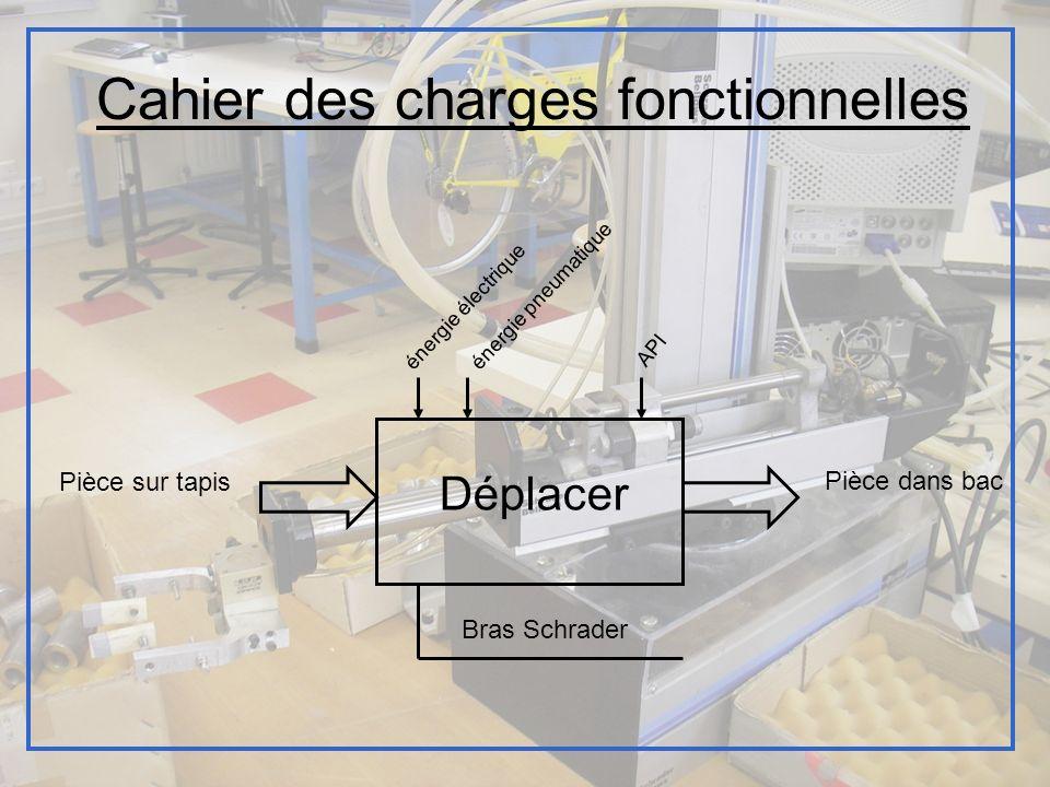 Cahier des charges fonctionnelles énergie électrique API Déplacer Pièce sur tapis Pièce dans bac Bras Schrader énergie pneumatique