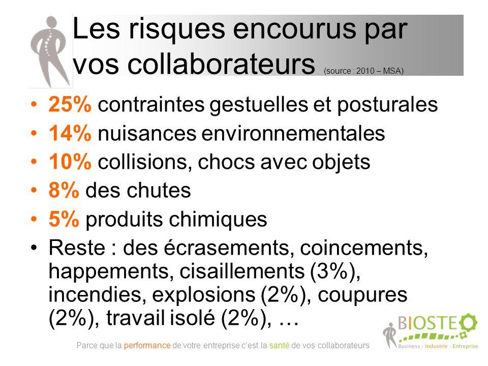 25% contraintes gestuelles et posturales 14% nuisances environnementales 10% collisions, chocs avec objets 8% des chutes 5% produits chimiques Reste : des écrasements, coincements, happements, cisaillements (3%), incendies, explosions (2%), coupures (2%), travail isolé (2%), … Les risques encourus par vos collaborateurs (source : 2010 – MSA) Parce que la performance de votre entreprise cest la santé de vos collaborateurs