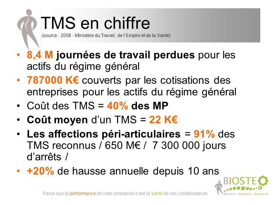 TMS en chiffre (source : 2008 - Ministère du Travail, de lEmploi et de la Santé) Parce que la performance de votre entreprise cest la santé de vos collaborateurs 8,4 M journées de travail perdues pour les actifs du régime général 787000 K couverts par les cotisations des entreprises pour les actifs du régime général Coût des TMS = 40% des MP Coût moyen dun TMS = 22 K Les affections péri-articulaires = 91% des TMS reconnus / 650 M / 7 300 000 jours darrêts / +20% de hausse annuelle depuis 10 ans