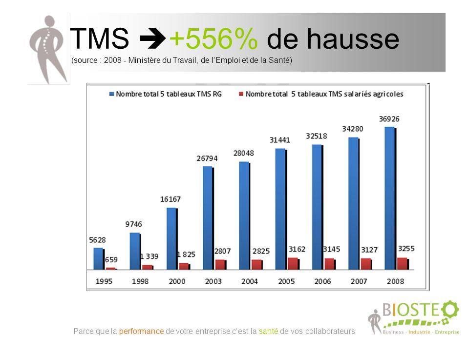 TMS +556% de hausse (source : 2008 - Ministère du Travail, de lEmploi et de la Santé) Parce que la performance de votre entreprise cest la santé de vos collaborateurs