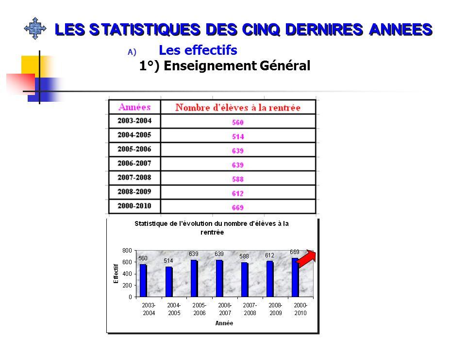A) Les effectifs 1°) Enseignement Général LES STATISTIQUES DES CINQ DERNIRES ANNEES