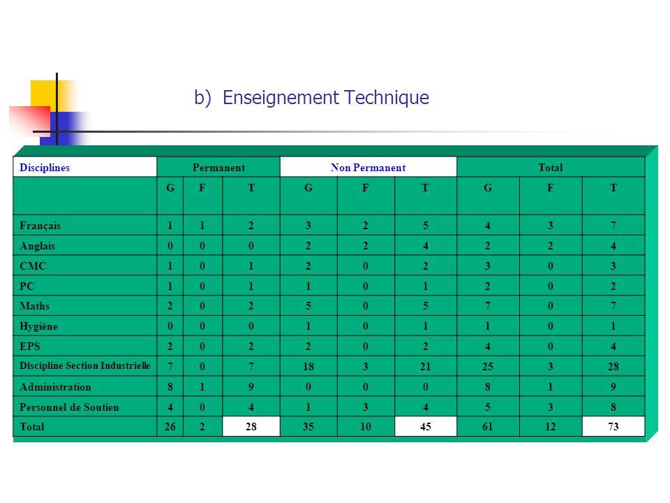 b) Enseignement Technique DisciplinesPermanentNon PermanentTotal GFTGFTGFT Français112325437 Anglais000224224 CMC101202303 PC101101202 Maths202505707