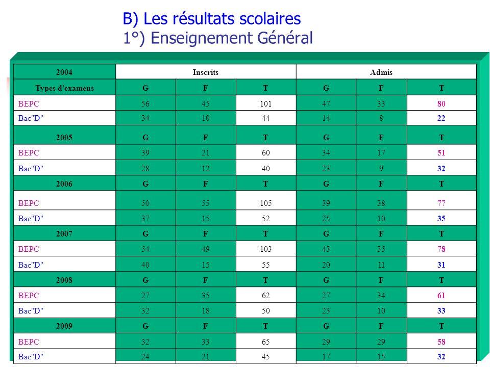 B) Les résultats scolaires 1°) Enseignement Général 2004 Inscrits Admis Types d'examensGFTGFT BEPC5645101473380 Bac