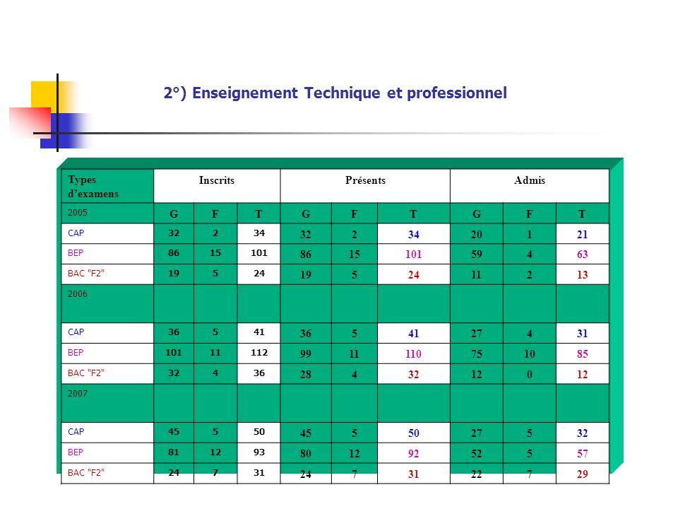 2°) Enseignement Technique et professionnel Types dexamens InscritsPrésentsAdmis 2005 GFTGFTGFT CAP32234 3223420121 BEP8615101 861510159463 BAC