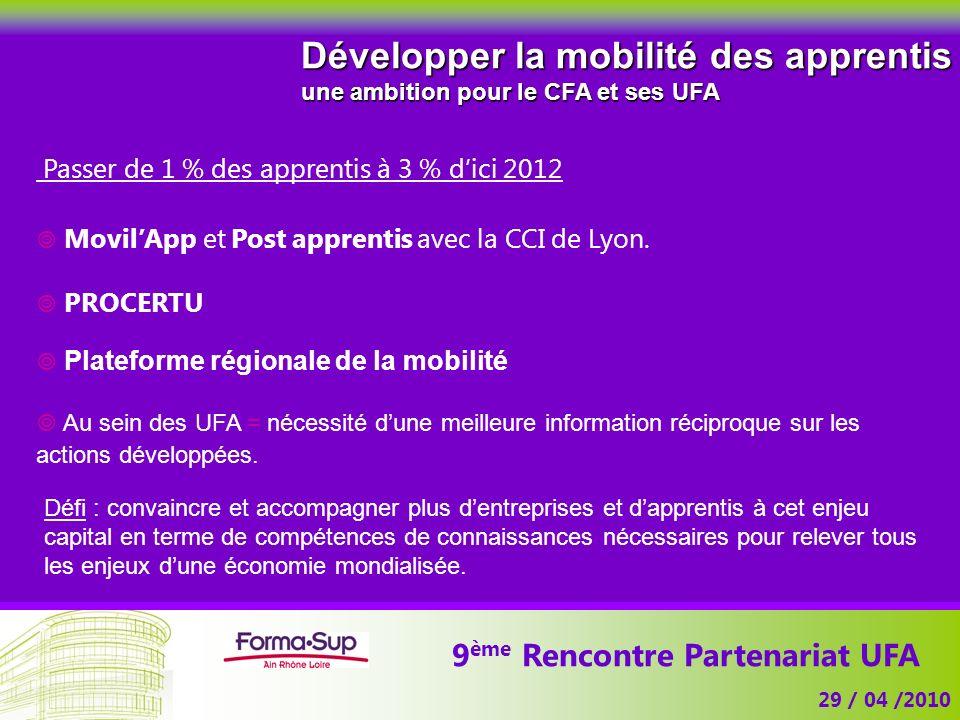 9 ème Rencontre Partenariat UFA 29 / 04 /2010 Développer la mobilité des apprentis une ambition pour le CFA et ses UFA Passer de 1 % des apprentis à 3