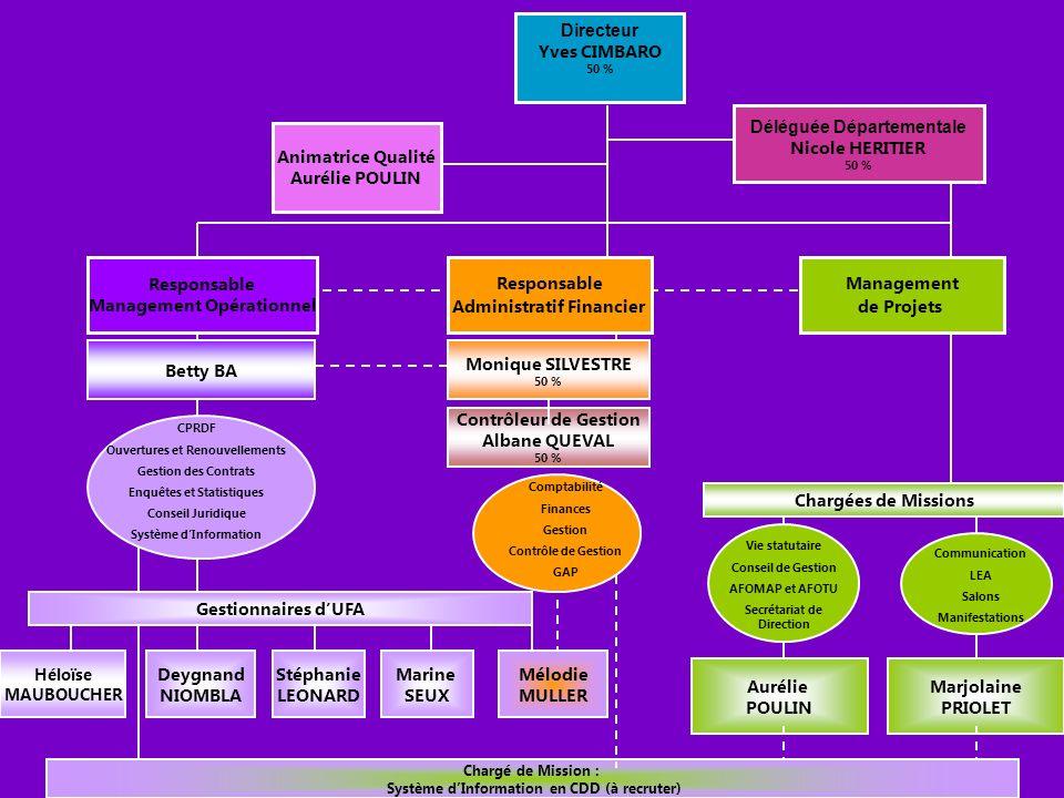 9 ème Rencontre Partenariat UFA 29 / 04 /2010 Nouveau site Internet, un outil innovant à votre disposition