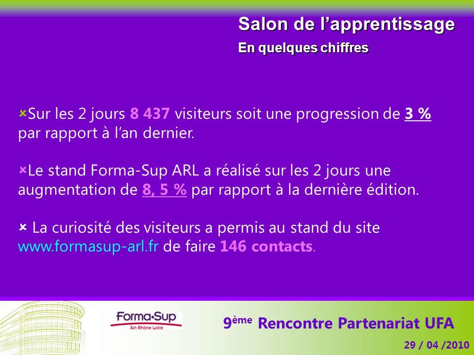 9 ème Rencontre Partenariat UFA 29 / 04 /2010 Salon de lapprentissage En quelques chiffres Sur les 2 jours 8 437 visiteurs soit une progression de 3 % par rapport à lan dernier.