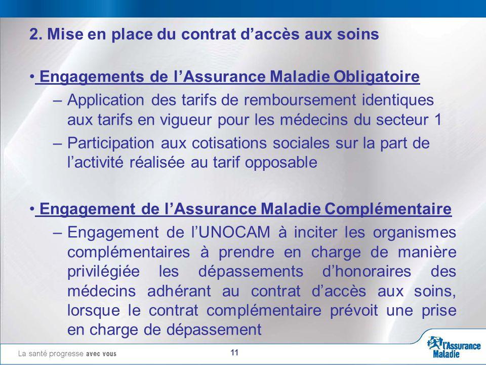 11 2. Mise en place du contrat daccès aux soins Engagements de lAssurance Maladie Obligatoire –Application des tarifs de remboursement identiques aux