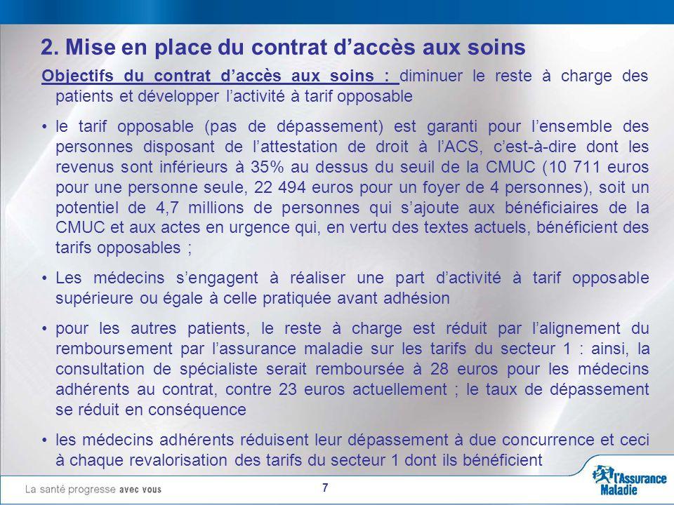 7 2. Mise en place du contrat daccès aux soins Objectifs du contrat daccès aux soins : diminuer le reste à charge des patients et développer lactivité