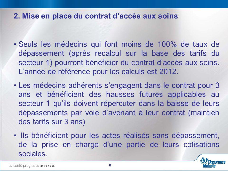 8 2. Mise en place du contrat daccès aux soins Seuls les médecins qui font moins de 100% de taux de dépassement (après recalcul sur la base des tarifs