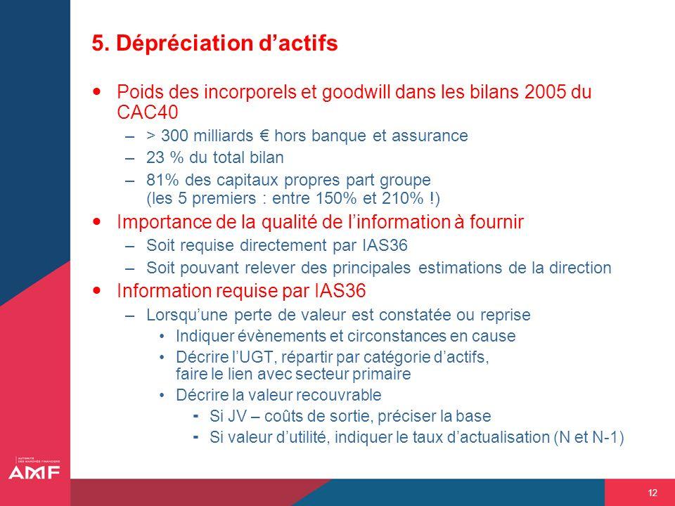 12 5. Dépréciation dactifs Poids des incorporels et goodwill dans les bilans 2005 du CAC40 –> 300 milliards hors banque et assurance –23 % du total bi
